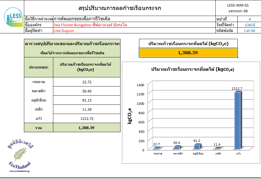low emission support ecothailand tgo