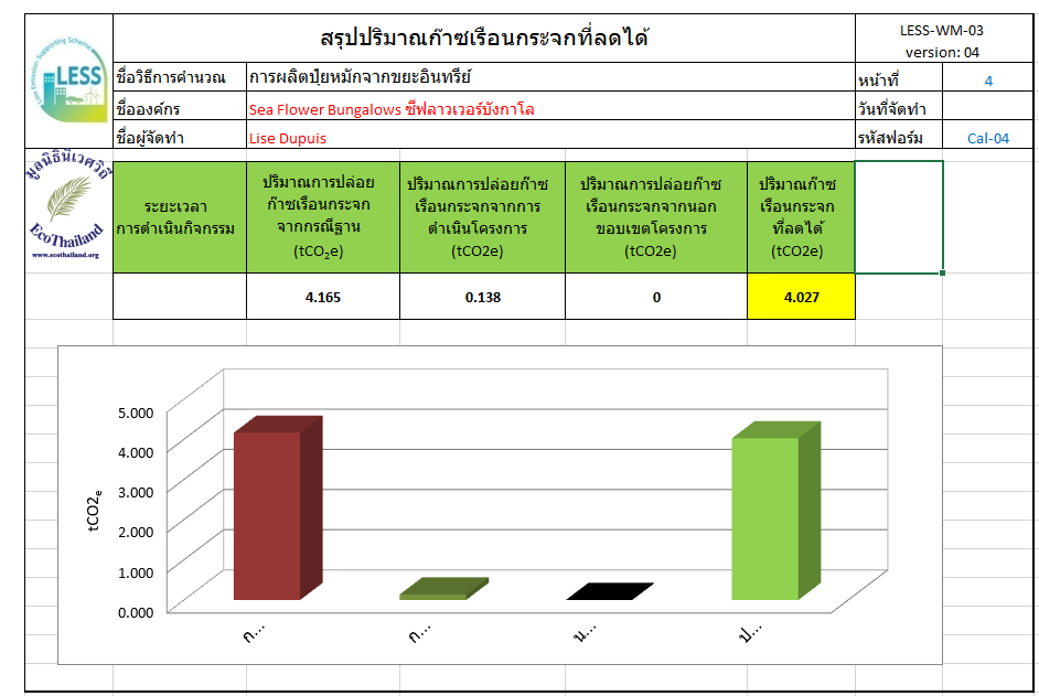 low emission support scheme ecothailand